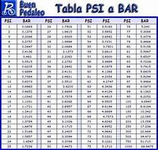 Bar Psi Kpa Conversion Chart Pdf Conversion Chart Psi To Bar Bollee