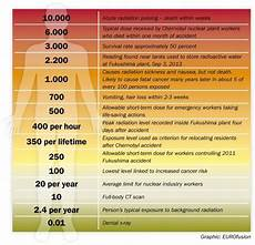 Radiation Scale Chart How Much Radiation Would Be Instantly Or Quickly 1 Hour