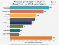 Amazon Sales Growth Chart Marketing Perspectives