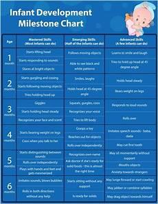 Newborn Baby Progress Chart Infant Development Milestones Nbcot Pinterest