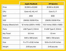 Mac Computer Comparison Chart Apple Macbook Vs Hp Spectre Superthin Laptop Showdown