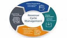 Revenue Cycle Management Flow Chart Pdf Revenue Cycle Management Market To Mark Remarkable Growth