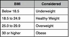 Bmi Guidelines Bmi Calculator For Bariatric Surgery By Tbs