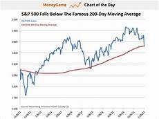S P 500 Chart 200 Day Moving Average S Amp P Breaks The 200 Day Moving Average Business Insider