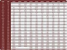 generator ratings chart american power rental amp chart