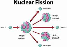 Fusion Fission Methods Of Generating Electricity Science Struck