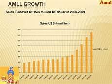 Amul Size Chart Amul Ppt Madon