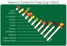 Vitamin C In Vegetables Chart What Is Vitamin C How Much Vitamin C Do You Need