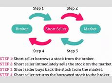 How does short selling work? How do you earn (or lose
