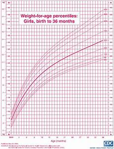Baby Girl Growth Chart Percentile Growth Chart Girls Weight Baby Stuff Pinterest
