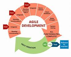 Agile Software The 6 Steps To A Successful Agile Software Project Abdul