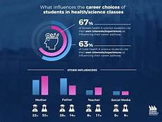 Health Science Health Amp Science Career Trends Student Research Foundation
