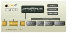 Army Futures Command Org Chart Organization Usaasc