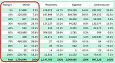 Va Rating Percentage Chart Va Disability Rating For Ptsd In 2020 Va Claims Insider