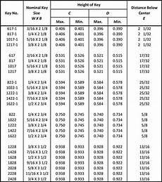 Key Size Chart For Shaft Standard Woodruff Keys Metal Fasteners Ansi Standard