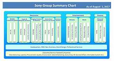 Sony Org Chart Sony Organizational Chart Sony Corp Organizational Charts