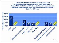 Crop Pricing Know The Landscape When Pricing Your Calf Crop Beef Magazine