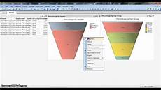Different Charts In Qlikview Qlikview Tutorial Qlikview Chart How To Create Funnel