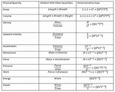 Dimensional Analysis Chart Dimension Analysis Dimensional Analysis And Hydraulics