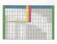 Pvc Pipe Schedule Chart Water Under Pressure Pools Spas Watershapes