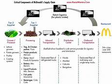 Mcdonald S Supply Chain Revising Mcdonald S Value Chain Easycookingrd