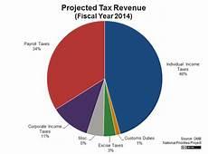 Ca State Revenue Pie Chart For 2014 Trending News Worldwide