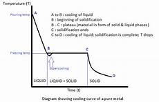 Cooling Curve Digging Into Phase Diagrams Amp Cooling Physical