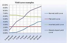 Inverted Yield Curve Chart The Yield Curve And What It Means For Cds