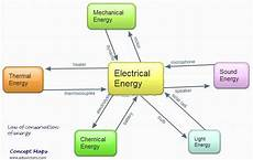 Light Energy To Electrical Energy Examples Energy On Pinterest Science Anchor Charts And Flip Books
