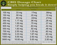 Oasis Drops Dosage Chart The Future Cbd Suburban