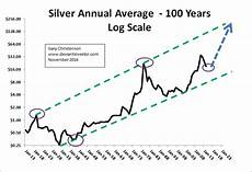 Silver Rate Chart 2017 Silver Price Forecast
