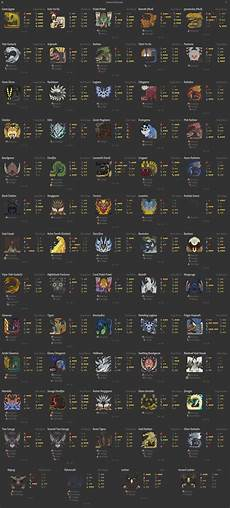 Mhw Weakness Chart Steam Community Guide Monster Weakness Chart