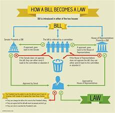 Law Making Flow Chart How A Bill Becomes A Law Flowchart Worksheet Free
