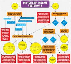 Flow Chart For Enterobacteriaceae Flowchart Can You Skip The Climbing Gym Tonight