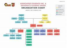 Orginizational Chart Organization Chart California State University Stanislaus