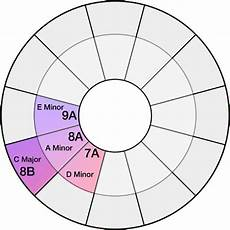 Dj Mixing Chart Harmonic Mixing Learn 5 New Dj Techniques With Our