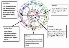 How To Read A Astrological Birth Chart Astrological Chart Custom On Storenvy