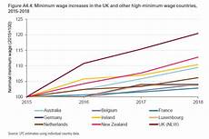 World Minimum Wage Chart Biggest Ever Increase To National Living Wage Comes Into