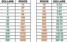 Currency Converter Chart Current Dollar To Peso Exchange Rate Currency Exchange Rates