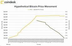 Bitcoin Chart Over Time The Problem With Bitcoin Price Charts Explained In Two