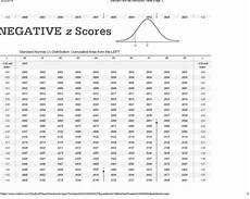 Z Test Chart 7 Images Z Score Table Two Tailed And Description Alqu Blog
