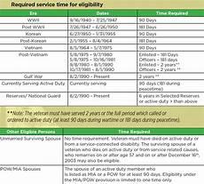 Va Dental Eligibility Chart Va Loans Faq S Nlc Loans