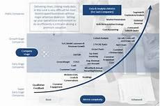 Saas Metrics Credibility And Premium Valuations Iii Saas Data