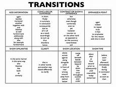 Essay Transitional Words 025 List Of Transition Words For Writing 731722 Essay