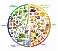 Nutrition Chart Nutrition Vegan Easy Veganeasy Org