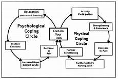 Chronic Coping Cycle Brainworks