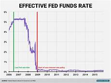 Fed Funds Rate Chart Federal Reserve Rate Hike December 2015 Business Insider