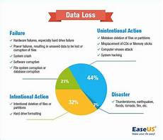 Data Loss Free Recovery Software To Get Back Accidentally Deleted