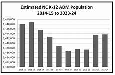 North Carolina Population Chart Nc Population Estimates Tell Different Stories For Nc Leas