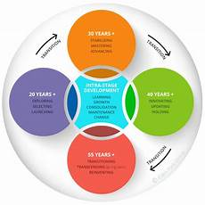 Stages Of Career Development Career Development
